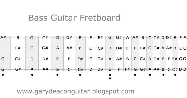 Gary Deacon - Solo Guitarist: Bass Guitar Fretboard Diagram
