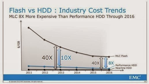 NAND vs HDD expected cost trends