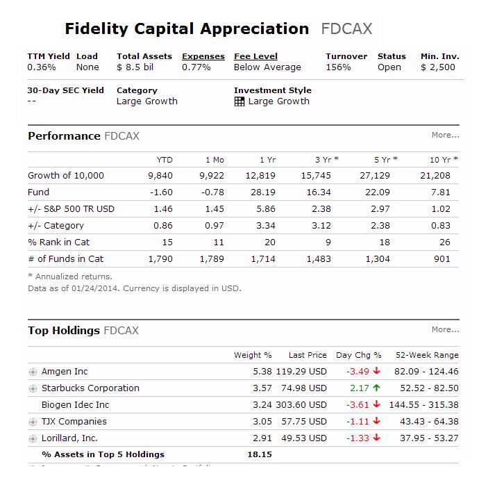 Fidelity Capital Appreciation Fund
