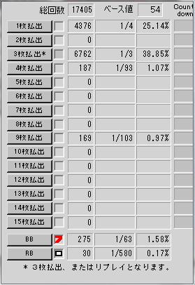 結果発表 打ち死にプチ パチスロ聖闘士星矢 設定6データ 万枚 酒パワー 実機試打 三洋 SANYO
