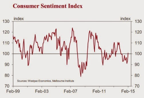 Consumer sentiment index