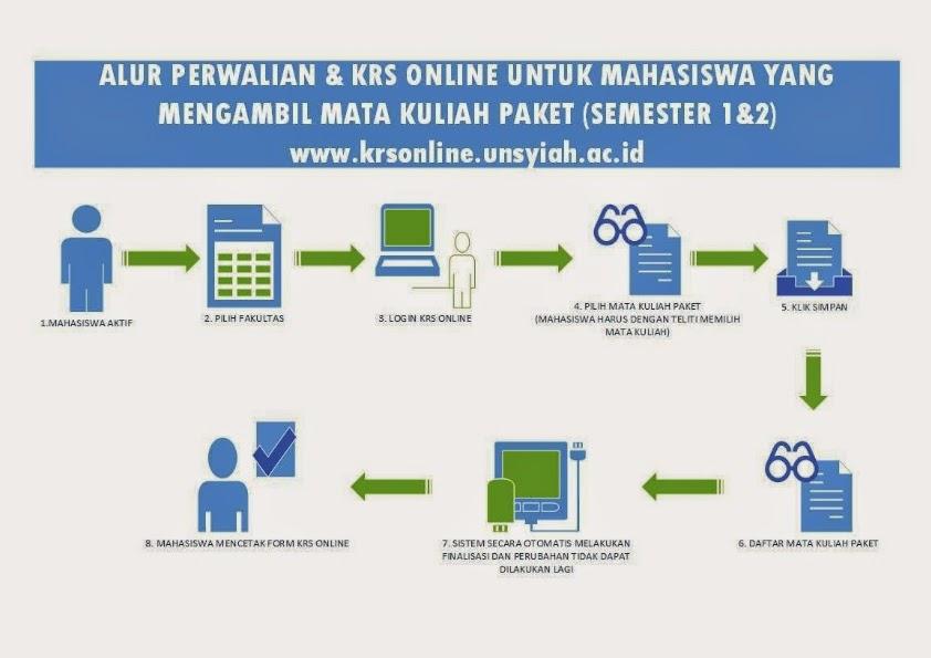 Alur Perwalian dan KRS Online Mahasiswa Baru (Semester 1&2).
