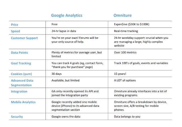 Google Analytics Vs Omniture a comparison