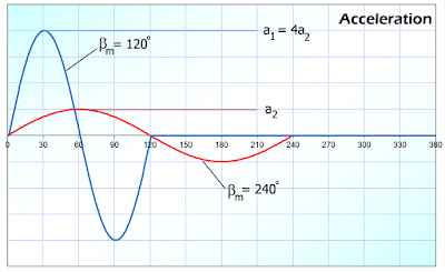 acceleration profile of 2 different indexing angles