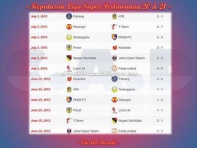 Berikut adalah keputusan 3 perlawanan terakhir Liga Super:
