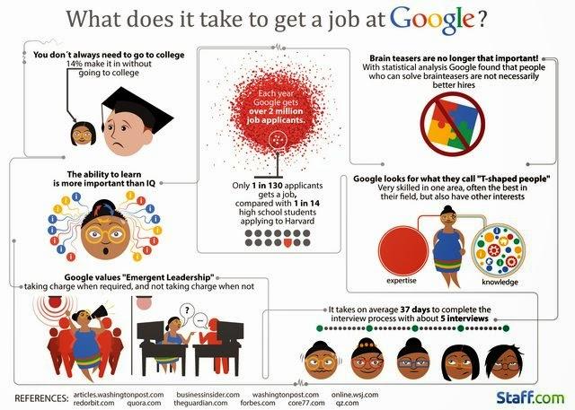 Teringin Bekerja Di Google Ini 7 Fakta Yang Wajib Anda Ketahui