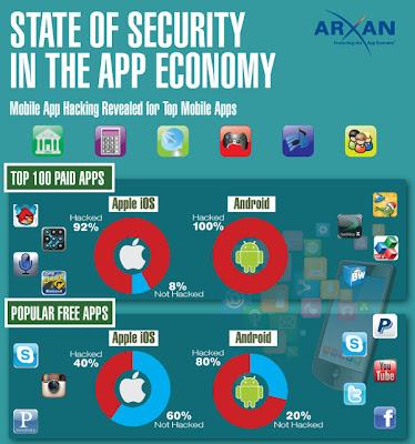 App Store有料トップ100アプリの92%がハックされている、Androidは100%