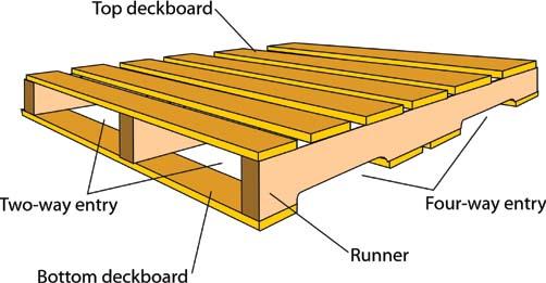 Wooden Pallet Design Software