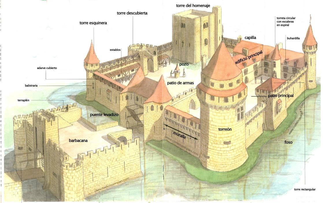 ilustracion medievales: