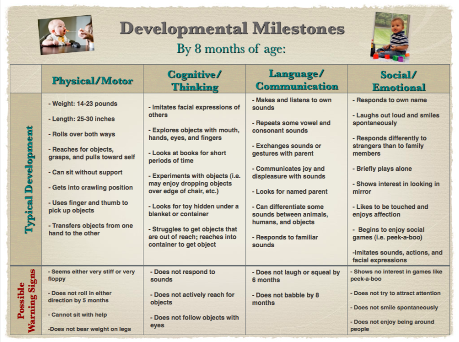 developmental milestone Improving the lifetime wellbeing of people and families in australia.