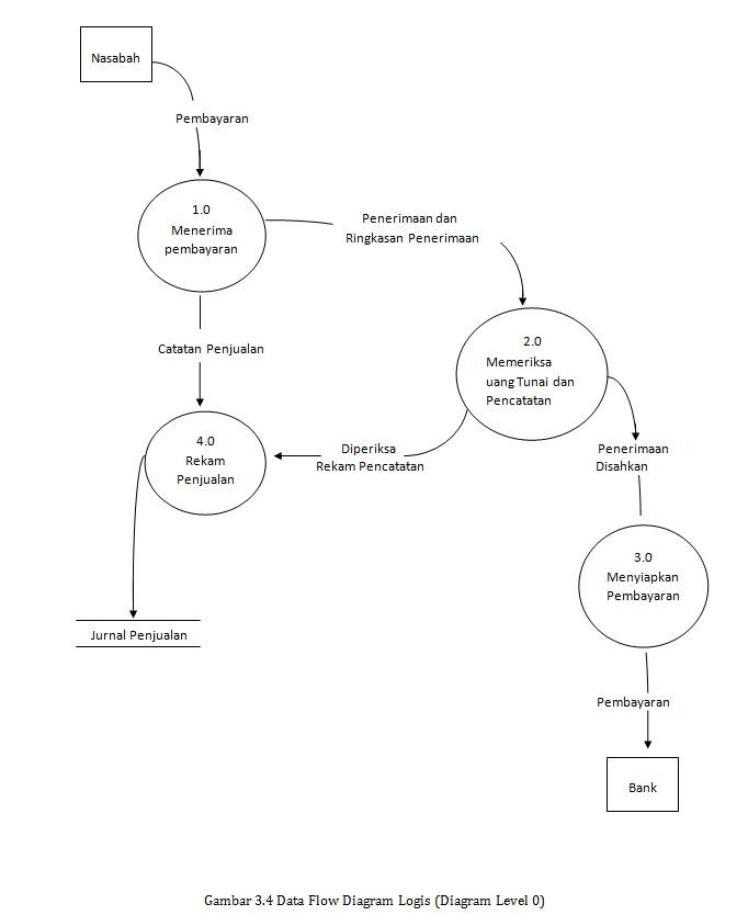 Win world februari 2013 gambar 34 data flow diagram logis diagram level 0 ccuart Image collections