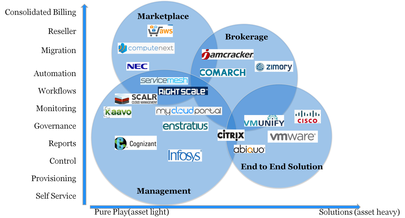 cloud services brokerage Cloud service brokerage provides the intermediary between cloud providers and cloud consumer that assist companies in choosing the services and offerings that best.
