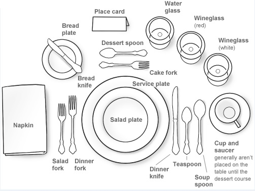 Start by placing your dinner plate in the middle. If you like place a charger or service plate underneath for decorative purposes.  sc 1 st  The Colorful World of Waechtersbach & The Colorful World of Waechtersbach: Setting The Table - A Guide ...