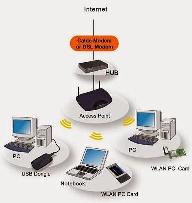 Peralatan perangkat keras jaringan komputer beserta fungsinya
