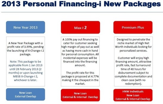 Personal loan contracts