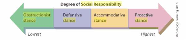 obstructionist approach to social responsibility The four most common approaches to social responsibility include the obstructionist stance approaches to social responsibility obstructionist stance.