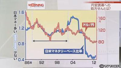 ソロスチャート 日米 日本 アメリカ マネタリーベース 比率