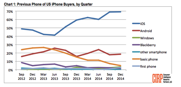 iPhone growth has continued,Android-to-iPhone switchers from us