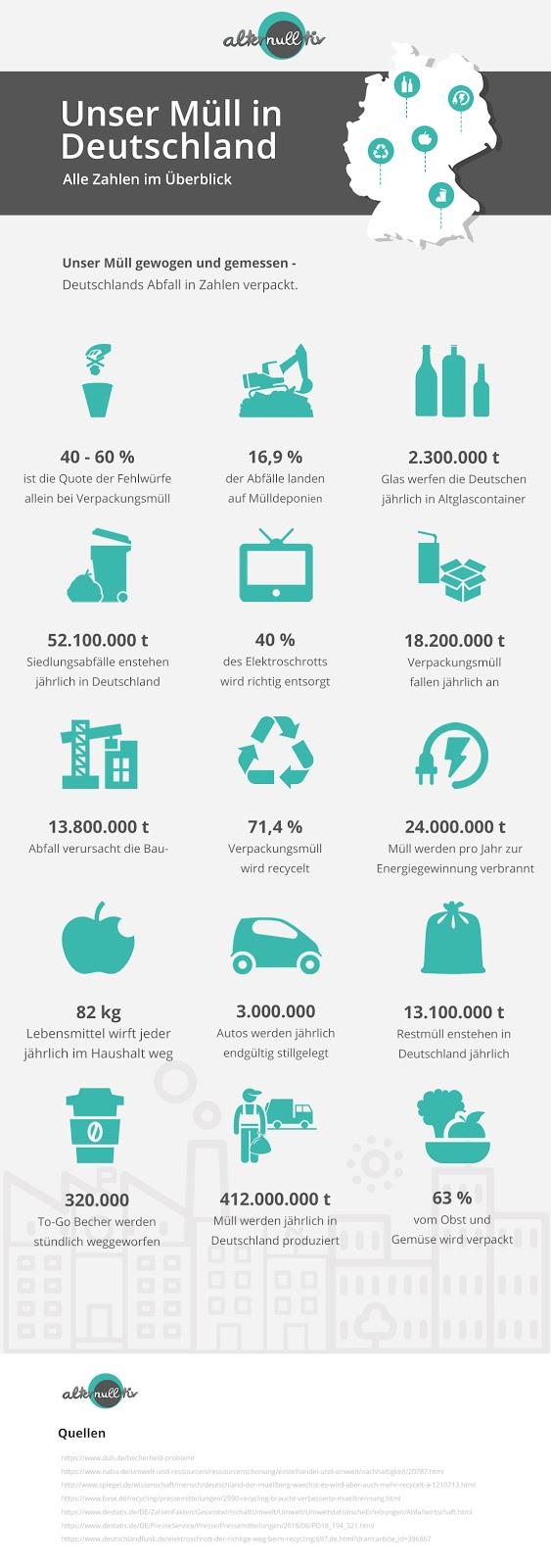 Müll im Überblick