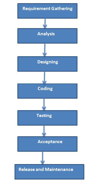 Installment by Installment Model
