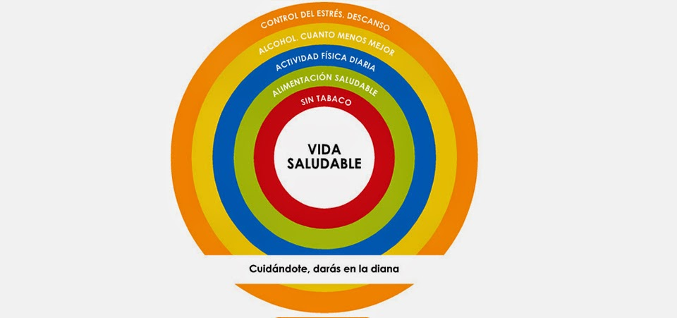 Círculos de la VIDA SALUDABLE