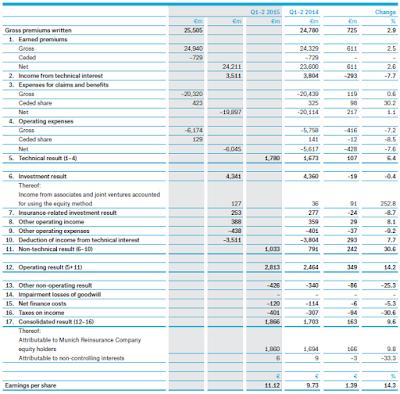 MüRe, Q2, 2015, financial statement
