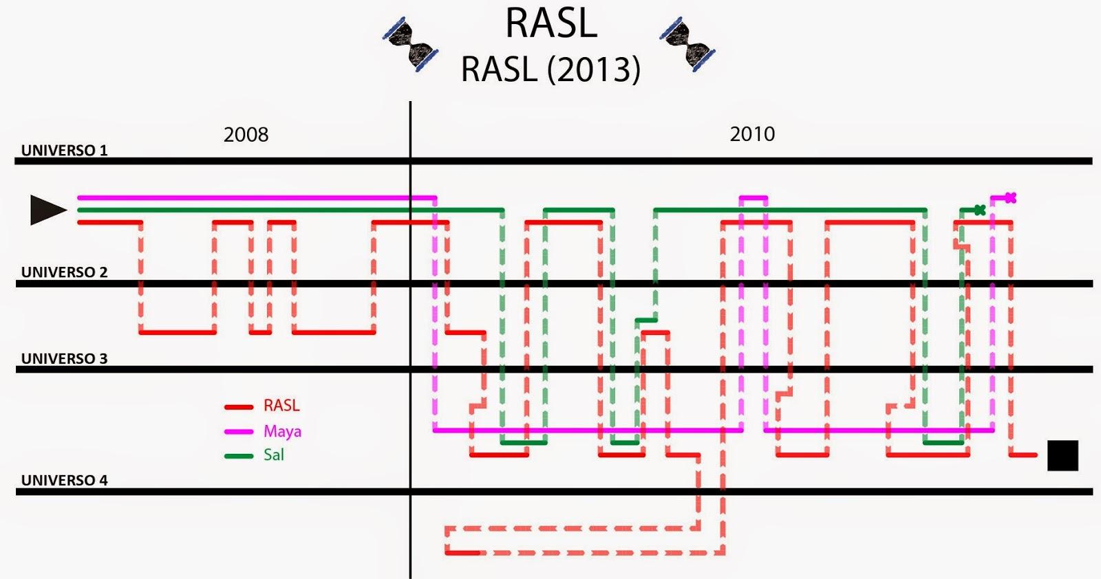 cómic, RASL, novela gráfica, universos paralelos, time travel, nikola tesla, tesla, viajes en el tiempo, time line, parallel universes