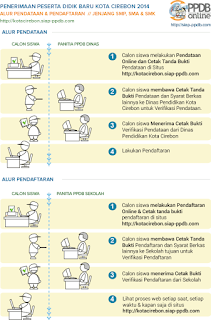 Pendaftaran_Siswa_Cirebon_2015