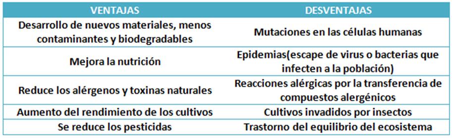 La biotecnolog a - Ventajas alimentos transgenicos ...