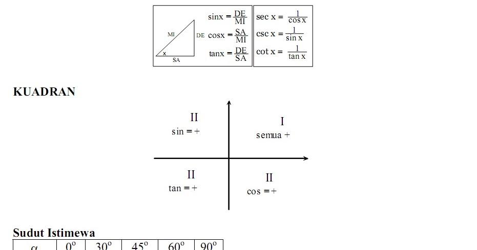 Matematika Di Sma Rumus Rumus Matematika Sma Ma Mendekati Lengkap