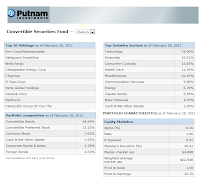Putnam Convertible Income-Growth A (PCONX)