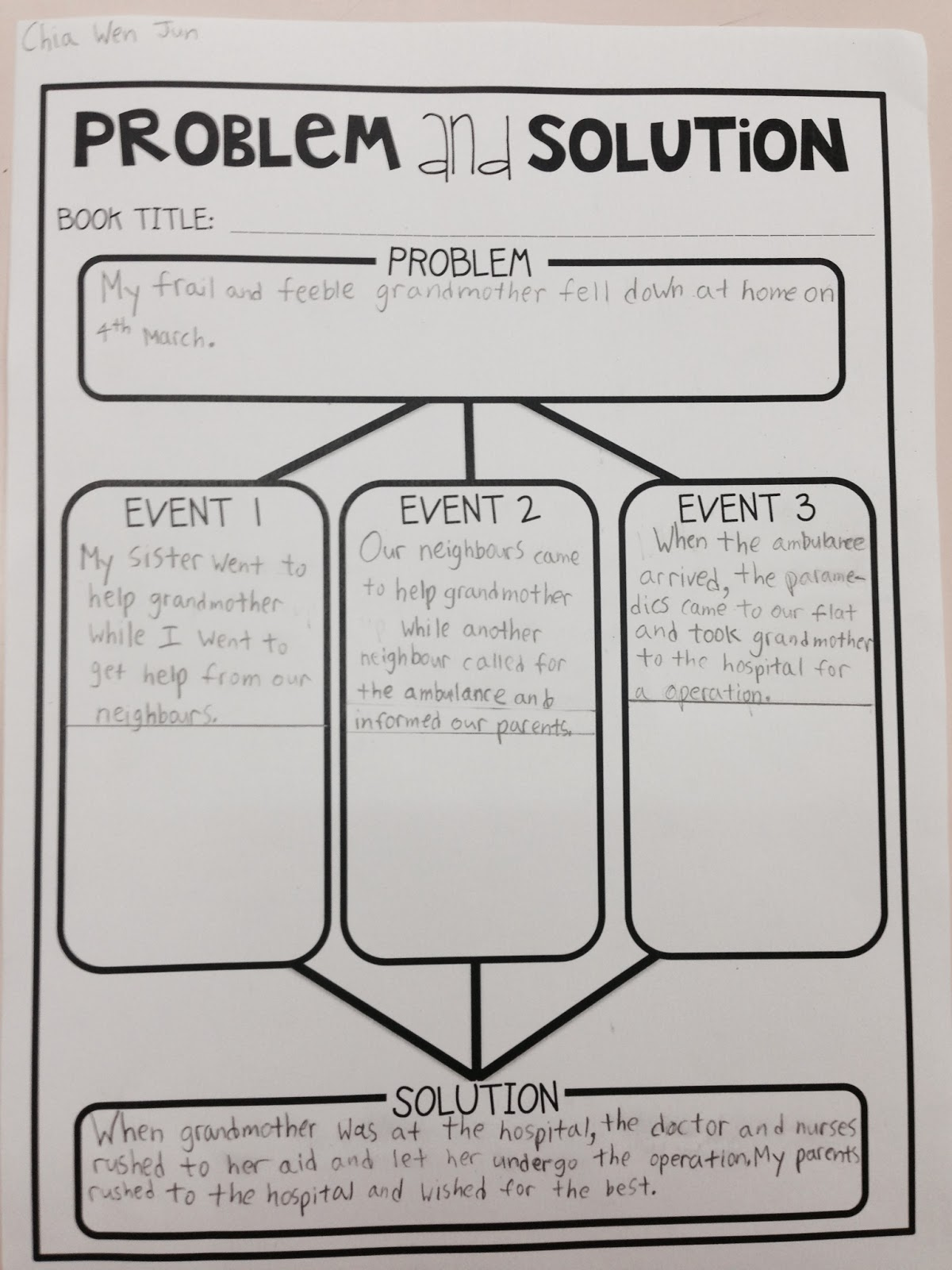 Problem Solution Graphic Organizer First Grade Graphic organizers for