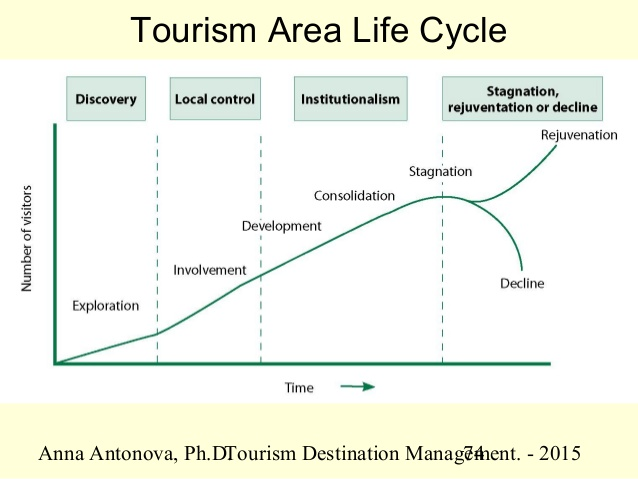 butlers tourism lifecycle model essay Tourism industry macau life cycle model butler  product life-cycle model essay - overview the product can be defined as goods, services or both in the other words .