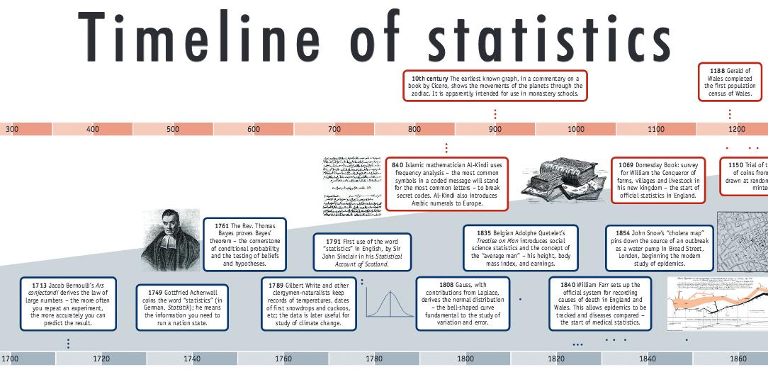 statistics research paper