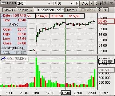 Stock options usa