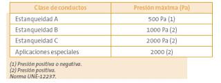 clasificación de los conductos dependiendo de su resistencia