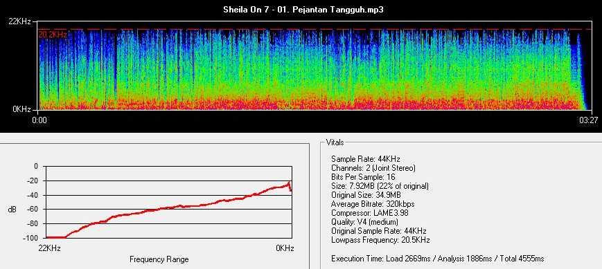 Frekuensi lagu format mp3 320 kbps