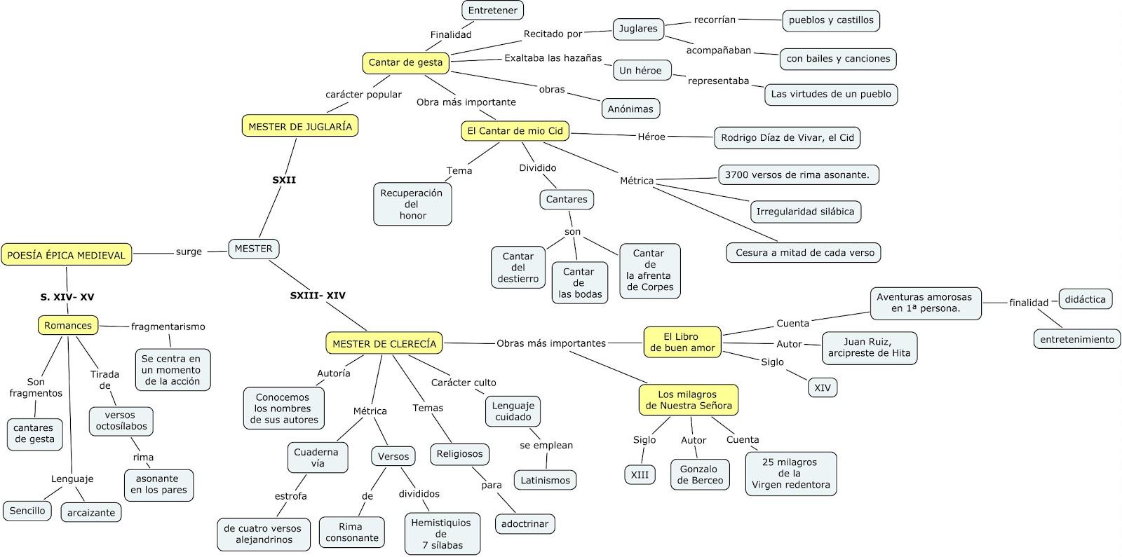 characteristics of medieval literature pdf