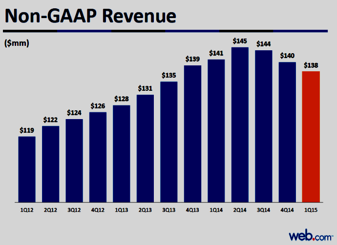 Chart of Web.com Non-GAAP Quarterly Revenue