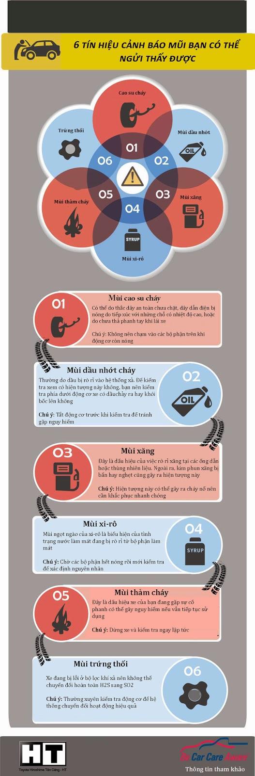 [Infographic] 6 tín hiệu cảnh báo mũi bạn có thể ngửi thấy được