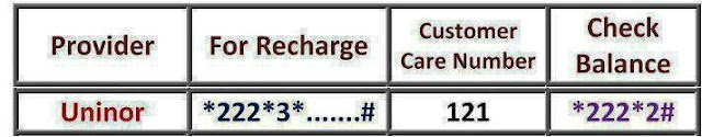 Uninor Customer Service Care / Recharge / Balance Check Numbers