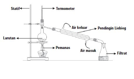 Pengertian Destilasi dan Kristalisasi
