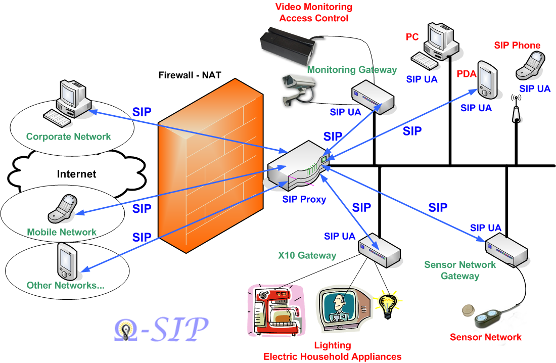 Deb Technology Solutions Sip Protocol
