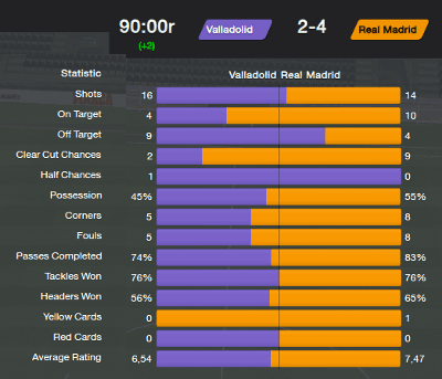 FM14 Pellegrini Tactic 9 Clear Cut Chances with Real Madrid