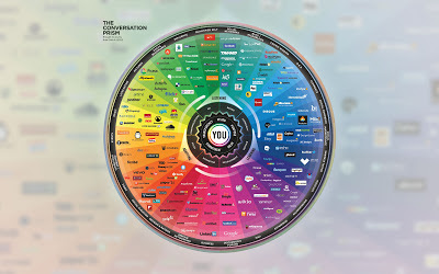 Brian Solis and JESS3 Conversation Prism v4