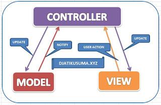 Memahami Konsep MVC