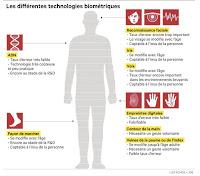 http://www.lesechos.fr/entreprises-secteurs/innovation-competences/technologies/0202441991488-comment-la-biometrie-va-envahir-nos-vies-519165.php