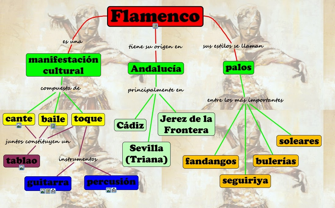http://www.educacionmusical.es/constructor/flamenco/