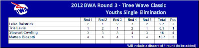 Youth Results