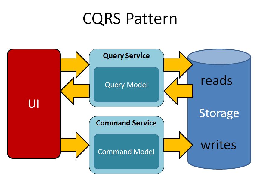 Fire Ice David Pallmann's Web Cloud Blog DocShare Adorable Cqrs Pattern